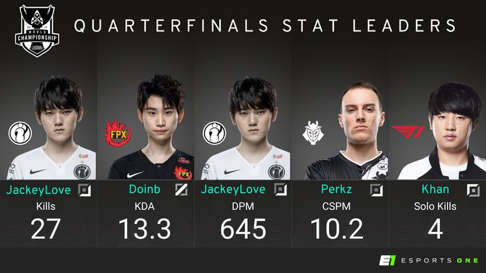 Worlds QF Stat Leaders.jpg